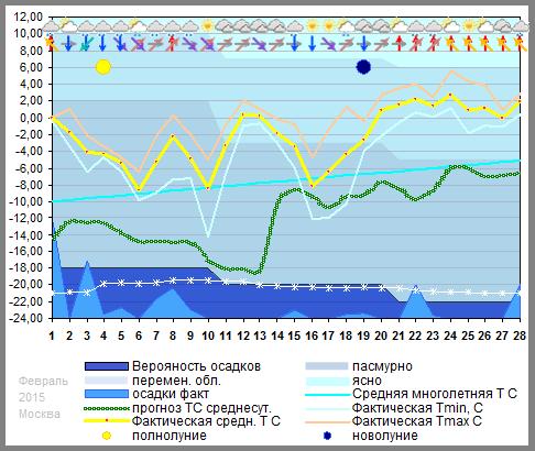График температуры февраль 2015, msk