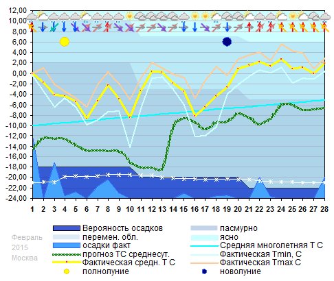График температуры февраль 2015