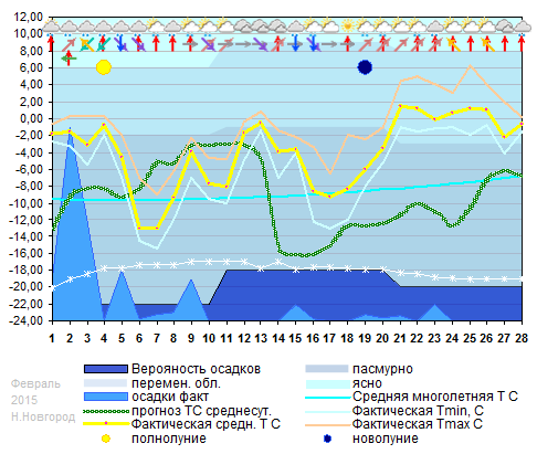 График температуры февраль 2015, nnov