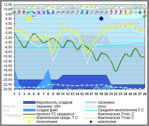 График температуры февраль 2015 Spb