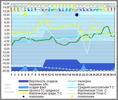 График температуры март 2015, msk