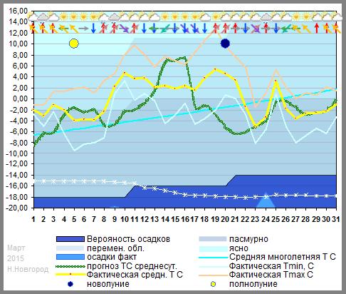 График температуры март 2015
