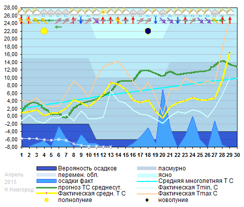 График температуры апрель 2015