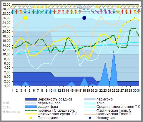 График температуры май 2015