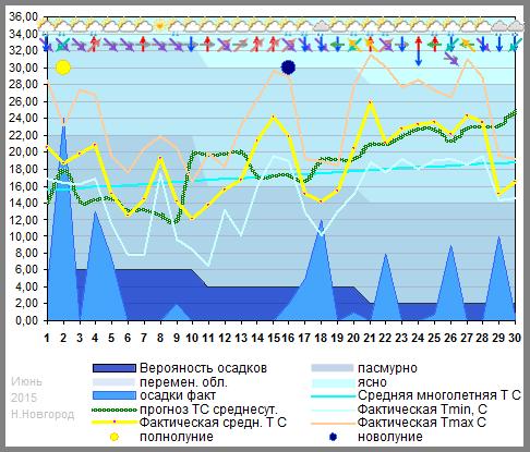 График температуры июнь 2015