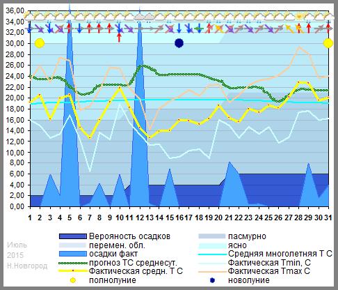 График температуры июль 2015