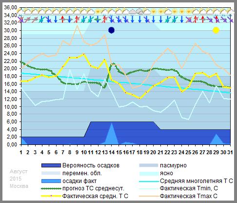 График температуры август 2015, msk