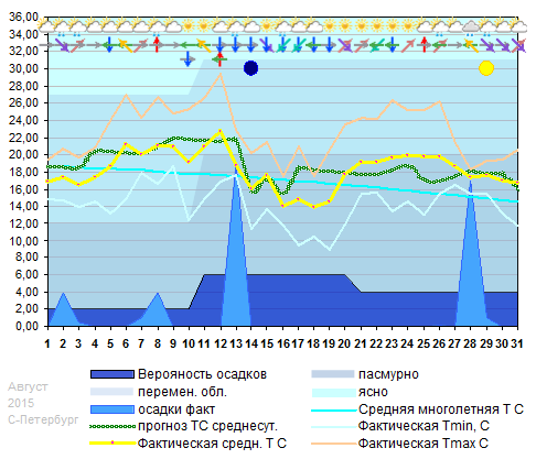 График температуры август 2015