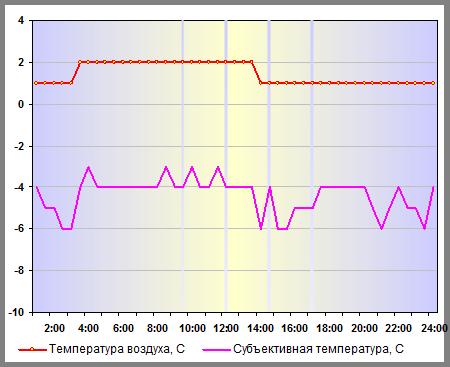 Температура воздуха в Москве 03 января 2015 года