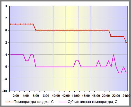 Температура воздуха в Москве 04 января 2015 года