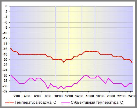 Температура воздуха в Москве 06 января 2015 года