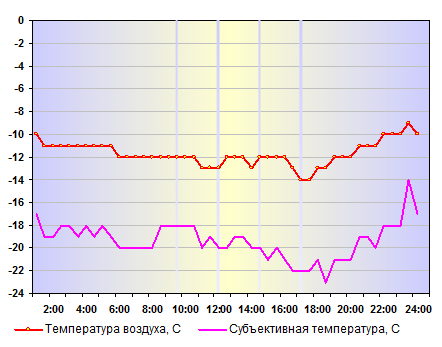 Субъективная температура в Москве 26 декабря 2014 года
