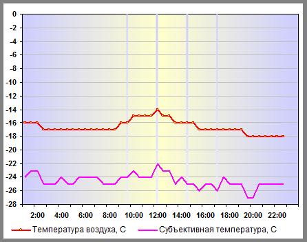 Температура воздуха в Москве 30 декабря 2014 года