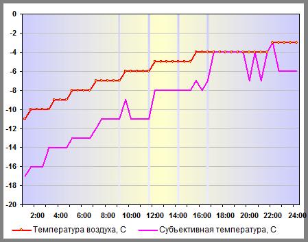 Температура воздуха в Нижнем Новгороде 01 января 2015 года