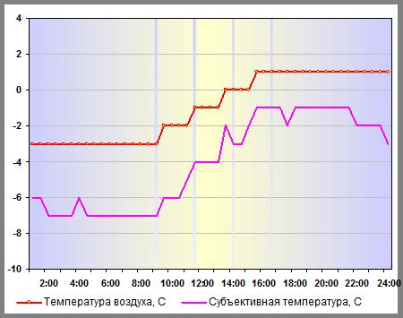 Температура воздуха в Нижнем Новгороде 02 января 2015 года