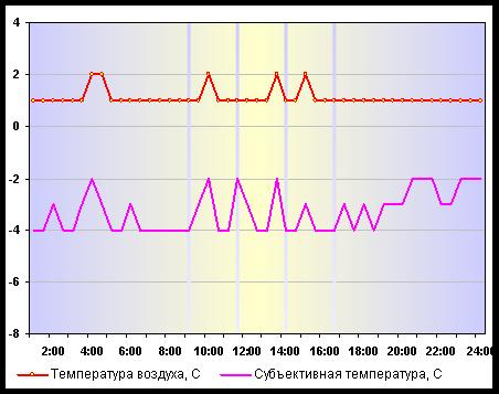 Температура воздуха в Нижнем Новгороде 04 января 2015 года