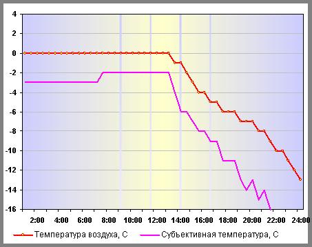 Температура воздуха в Нижнем Новгороде 05 января 2015 года