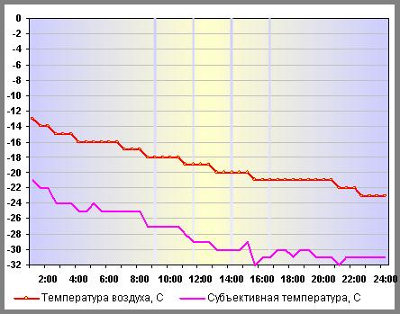 Температура воздуха в Нижнем Новгороде 06 января 2015 года