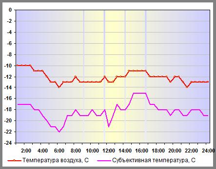 Субъективная температура в Нижнем Новгороде 26 декабря 2014 года
