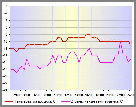 Субъективная температура в Нижнем Новгороде 27 декабря 2014 года