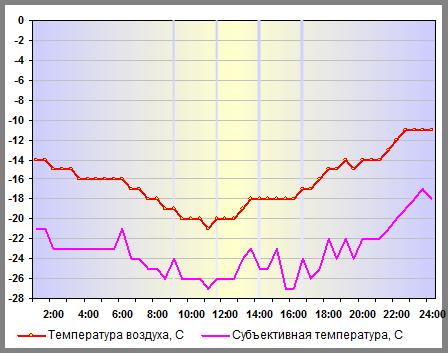 Температура воздуха в Нижнем Новгороде 31 декабря 2014 года
