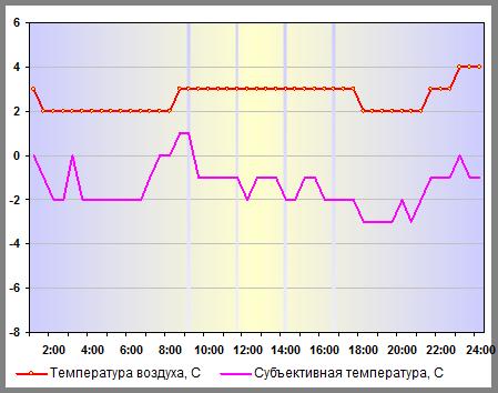 Температура воздуха в Санкт-Петербурге 02 января 2015 года