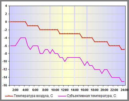Температура воздуха в Санкт-Петербурге 04 января 2015 года