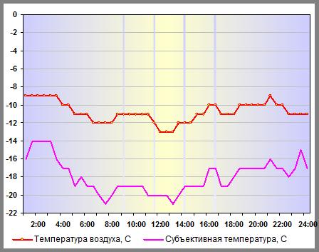 Температура воздуха в Санкт-Петербурге 05 января 2015 года