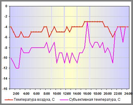 Субъективная температура в Санкт-Петербурге 27 декабря 2014 года