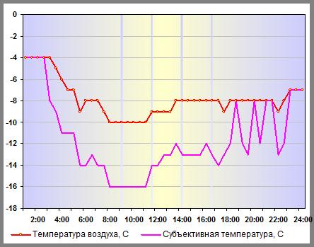 Субъективная температура в Санкт-Петербурге 28 декабря 2014 года
