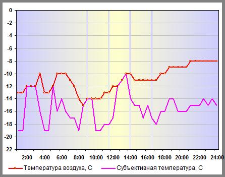 Субъективная температура в Санкт-Петербурге 30 декабря 2014 года