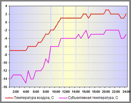 Температура воздуха в Санкт-Петербург 31 декабря 2014 года