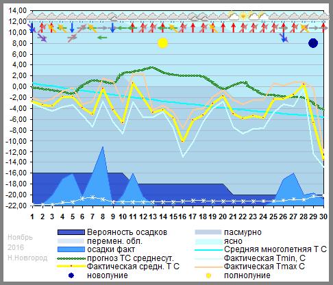 График температуры ноябрь 2016
