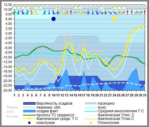 График температуры январь 2016, msk