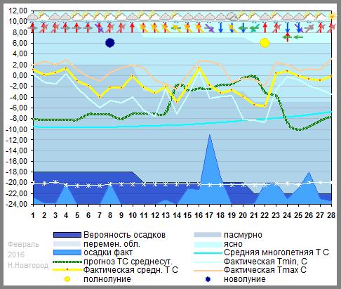 График температуры февраль 2016