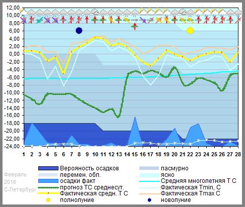 График температуры февраль 2016 Spb