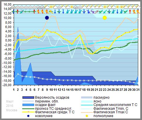График температуры март 2016, msk
