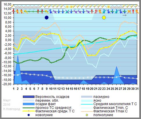 График температуры март 2016