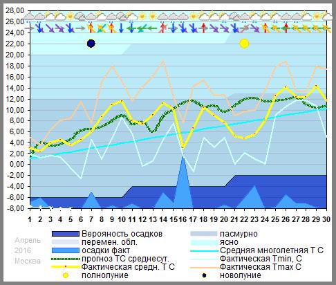 График температуры апрель 2016, msk