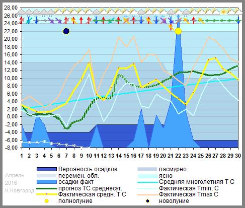 График температуры апрель 2016