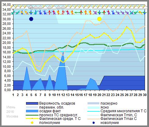 График температуры июнь 2016, msk