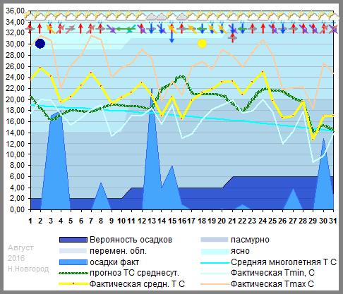 График температуры август 2016