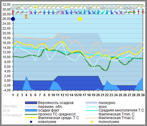 График температуры сентябрь 2016