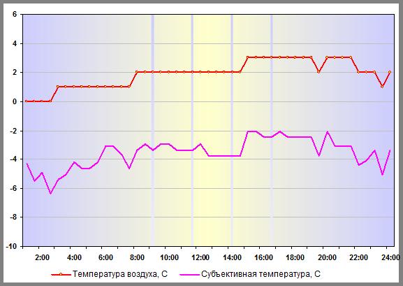 Субъективная температура в Москве 26 декабря 2015 года