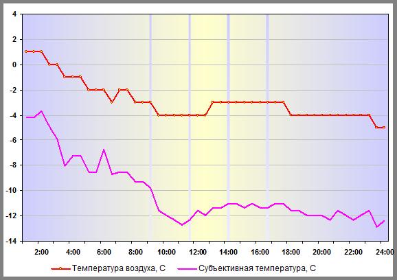 Субъективная температура в Москве 27 декабря 2015 года