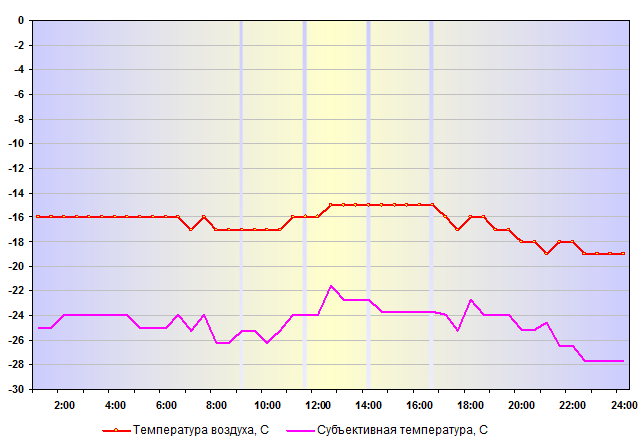 Температура воздуха в Нижнем Новгороде 01 января 2016 года