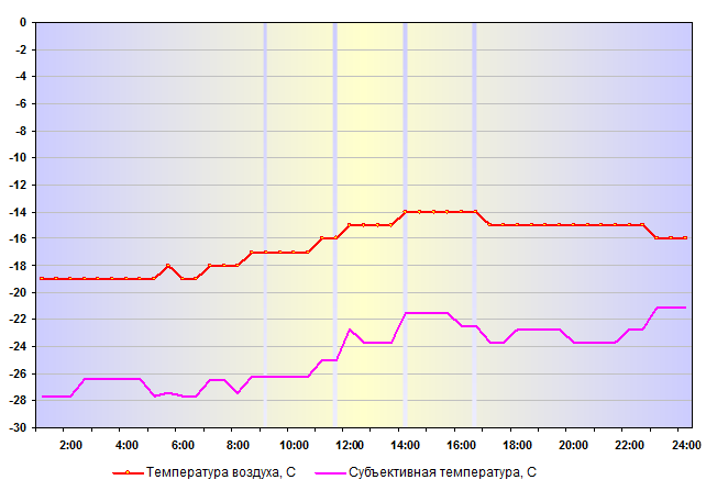 Температура воздуха в Нижнем Новгороде 05 января 2016 года