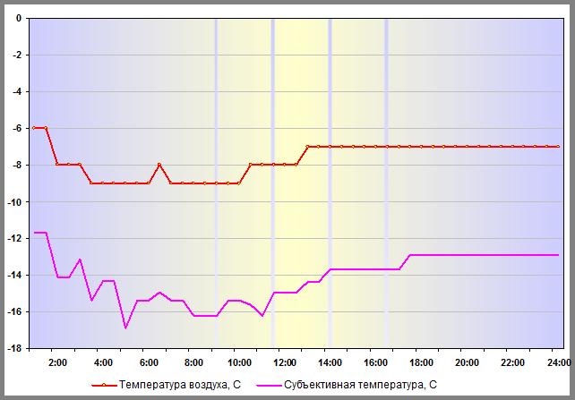 Субъективная температура в Н.Новгороде 29 декабря 2015 года