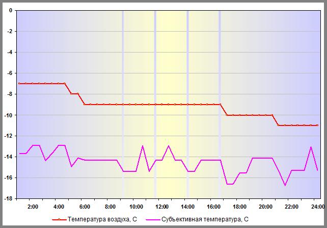 Субъективная температура в Н.Новгороде 30 декабря 2015 года