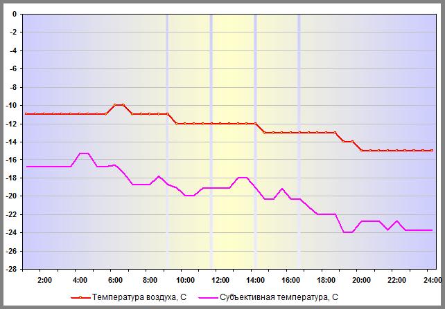 Температура воздуха в Нижнем Новгороде 31 декабря 2015 года